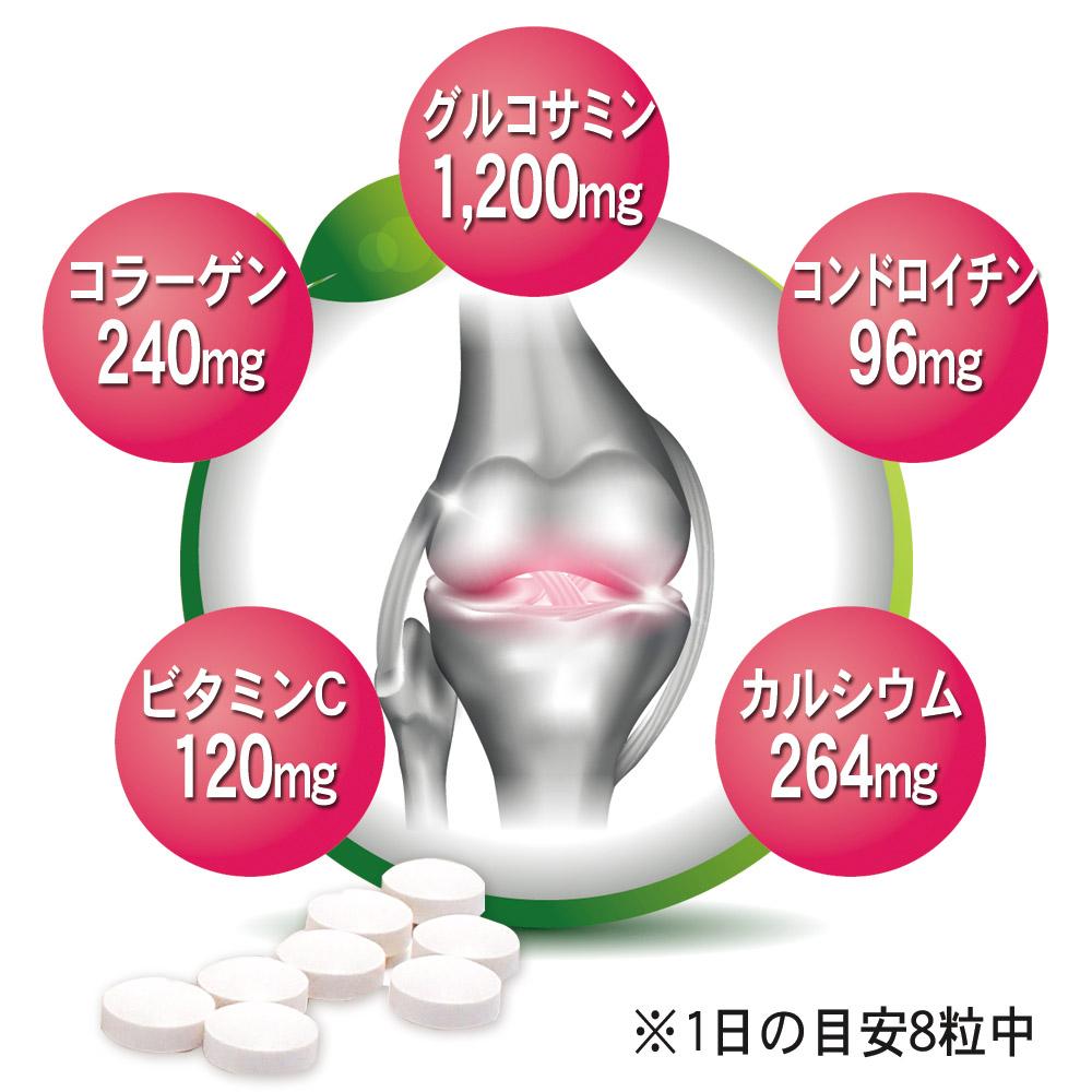 1日の目安 8粒中 グルコサミン1200mg、コンドロイチン96mg、コラーゲン240mg、カルシウム264mg、ビタミンC120mg配合